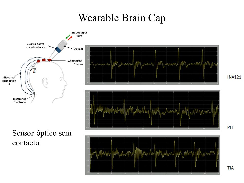 Wearable Brain Cap Sensor óptico sem contacto