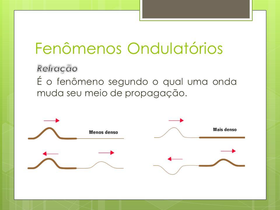 Física Ondulatória. - ppt video online carregar 164d2bd774