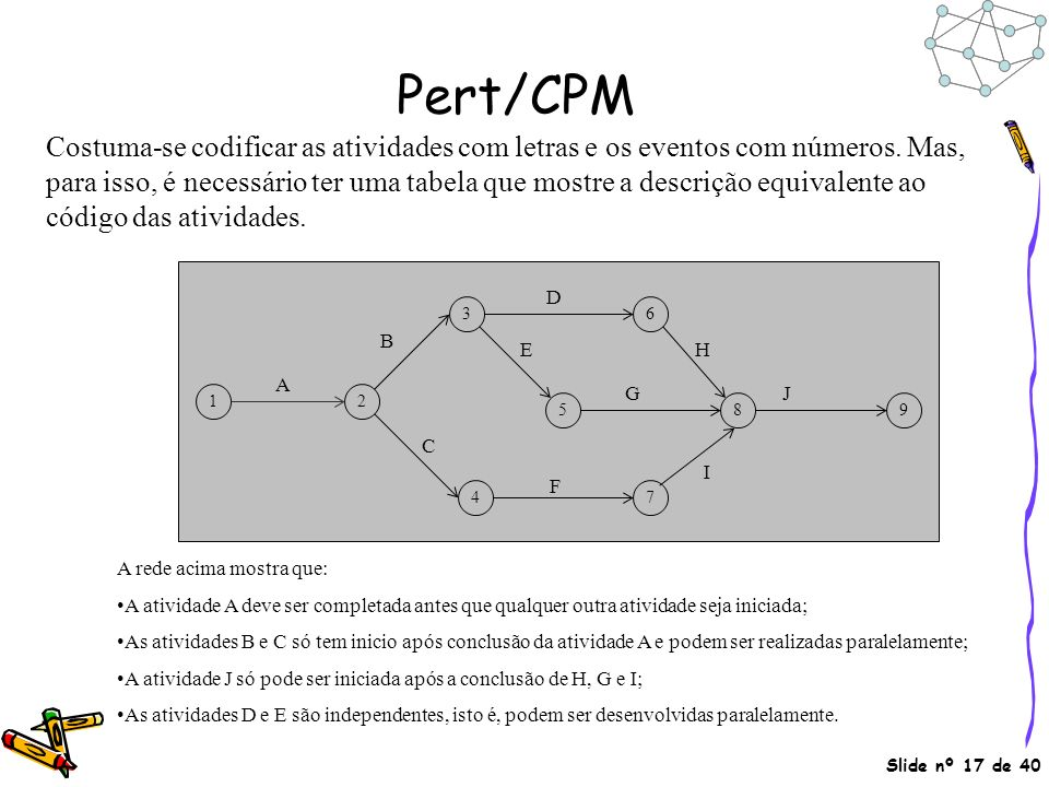 pert cpm Pert cpm 1,2,3:- the program (or project) evaluation and review technique, commonly pert is a project evaluation and review technique which we used in project management to evaluate any.