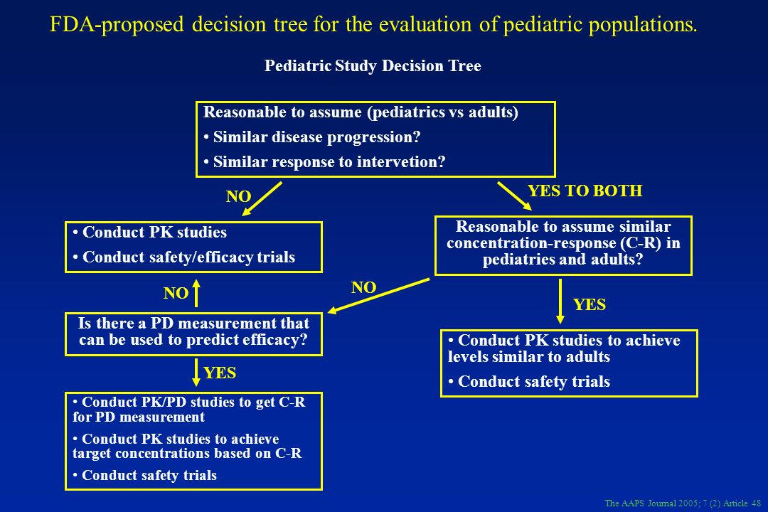FDA-proposed decision tree for the evaluation of pediatric populations.