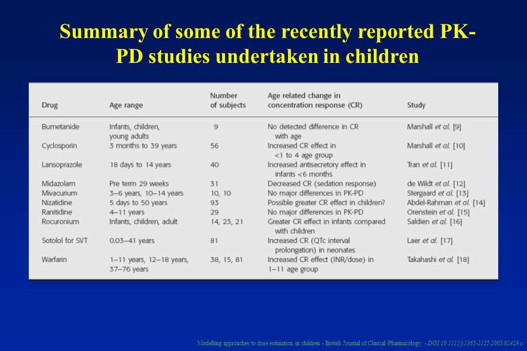 Summary of some of the recently reported PK-PD studies undertaken in children