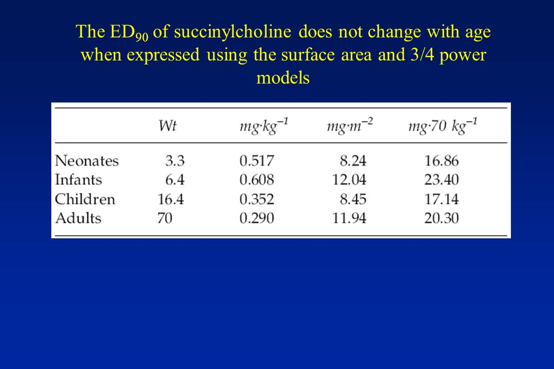The ED90 of succinylcholine does not change with age when expressed using the surface area and 3/4 power models