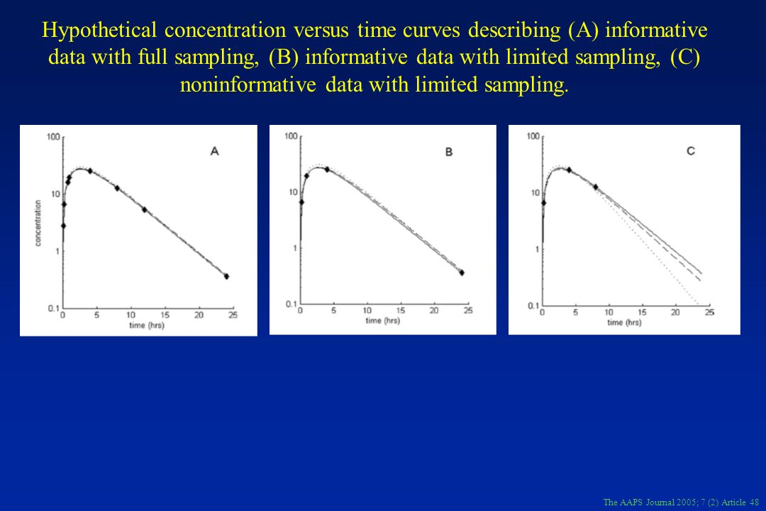 Hypothetical concentration versus time curves describing (A) informative data with full sampling, (B) informative data with limited sampling, (C) noninformative data with limited sampling.