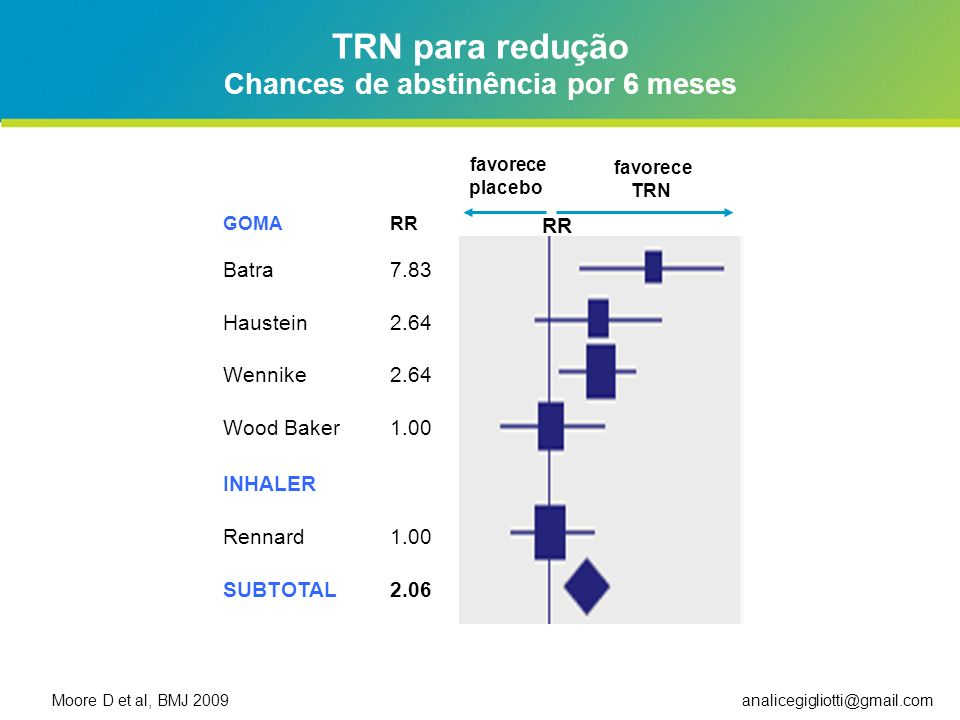Chances de abstinência por 6 meses