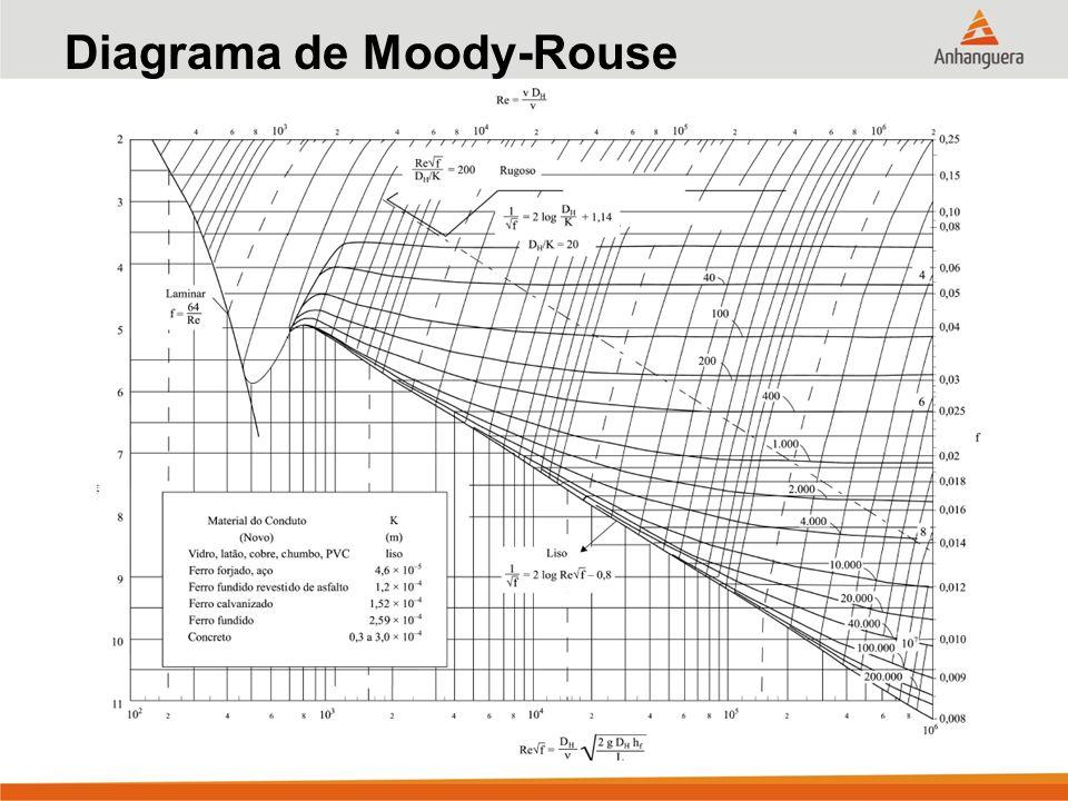 Escoamento permanente de fluido incompressvel em condutos forados 21 diagrama de moody rouse ccuart Image collections
