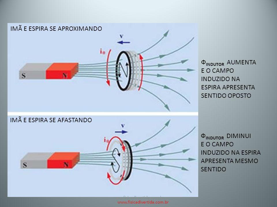 f84e5eba0b3 INDUÇÃO ELETRO MAGNÉTICA - ppt carregar