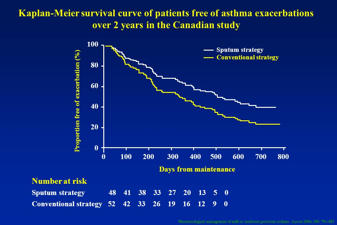 Kaplan-Meier survival curve of patients free of asthma exacerbations over 2 years in the Canadian study