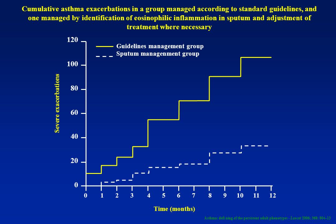 Cumulative asthma exacerbations in a group managed according to standard guidelines, and one managed by identification of eosinophilic inflammation in sputum and adjustment of treatment where necessary