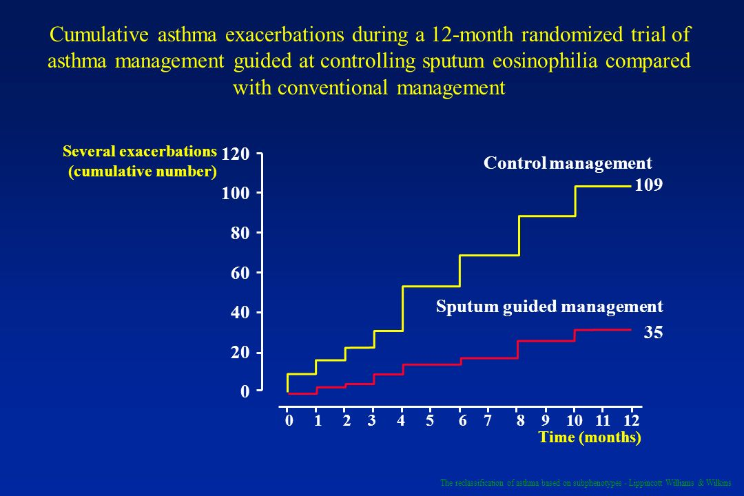 Cumulative asthma exacerbations during a 12-month randomized trial of asthma management guided at controlling sputum eosinophilia compared with conventional management