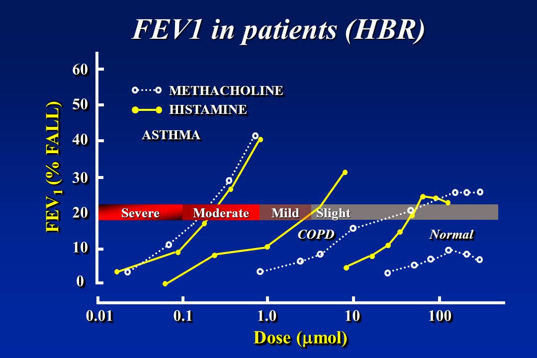 FEV1 in patients (HBR) FEV1 (% FALL) Dose (mmol) 60 50 40 30 20 10