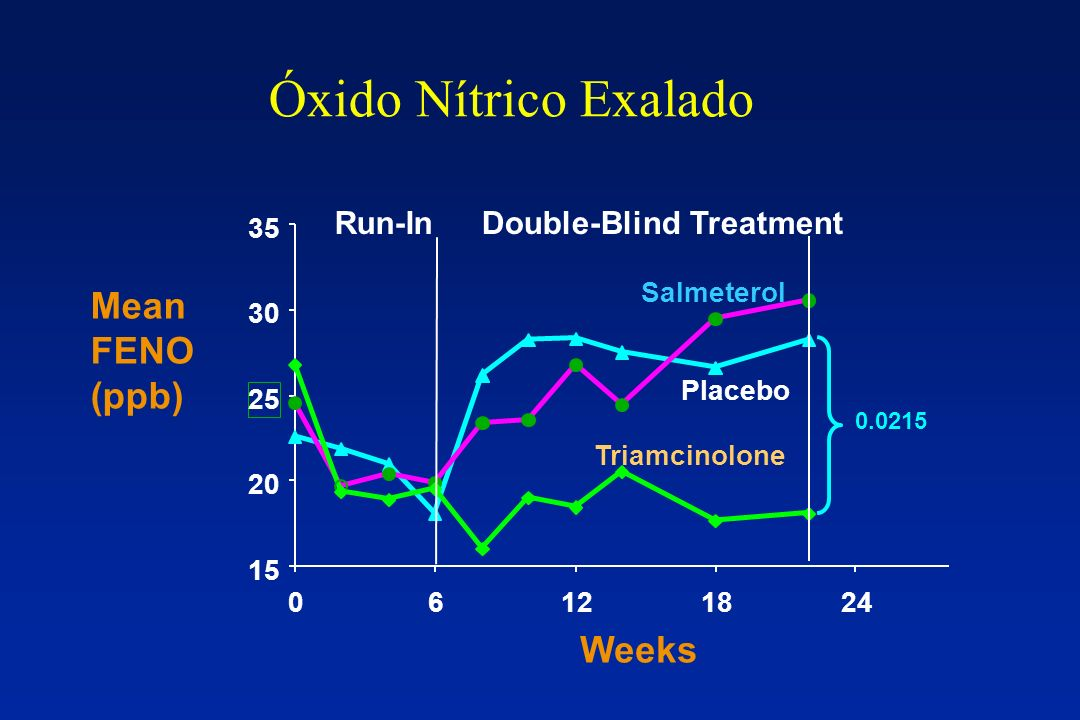 Óxido Nítrico Exalado Mean FENO (ppb) Weeks Run-In