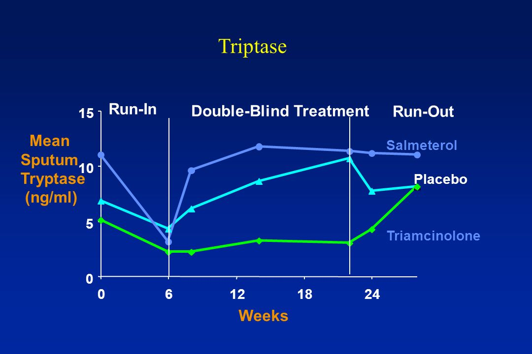 Triptase Run-In Double-Blind Treatment Run-Out Mean Sputum Tryptase