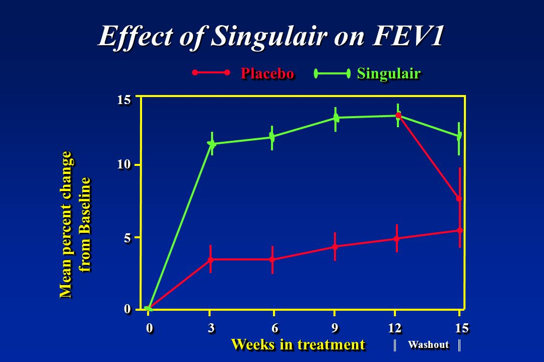Effect of Singulair on FEV1