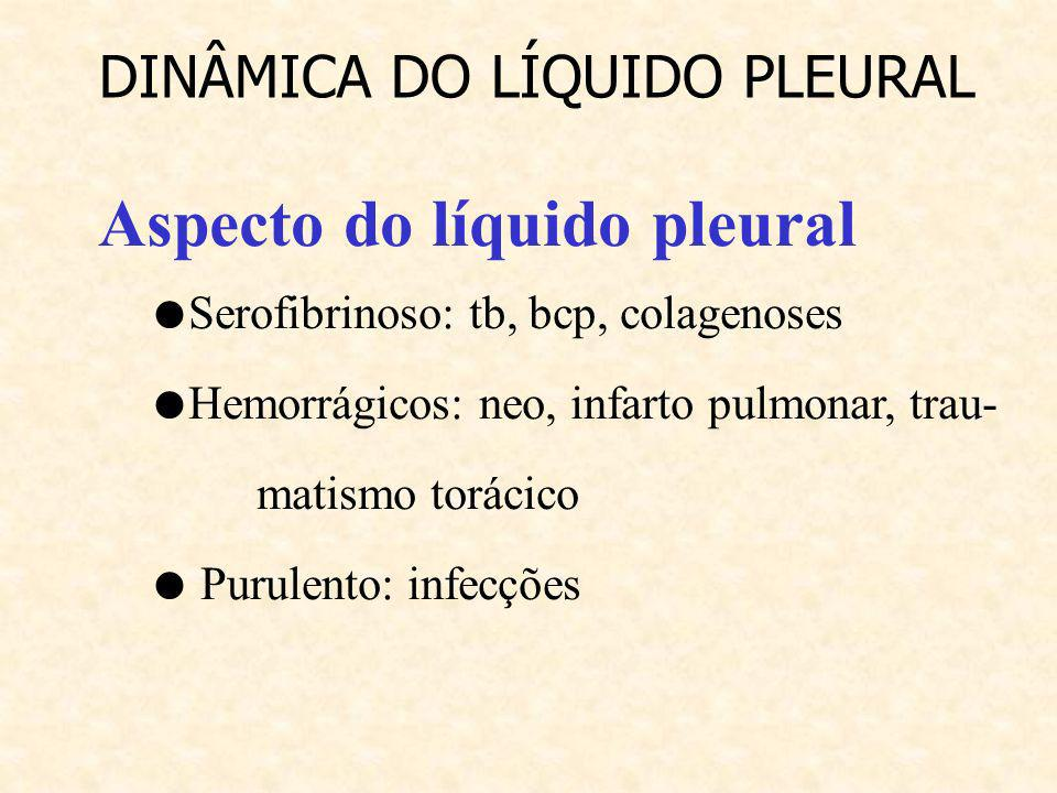 Aspecto do líquido pleural