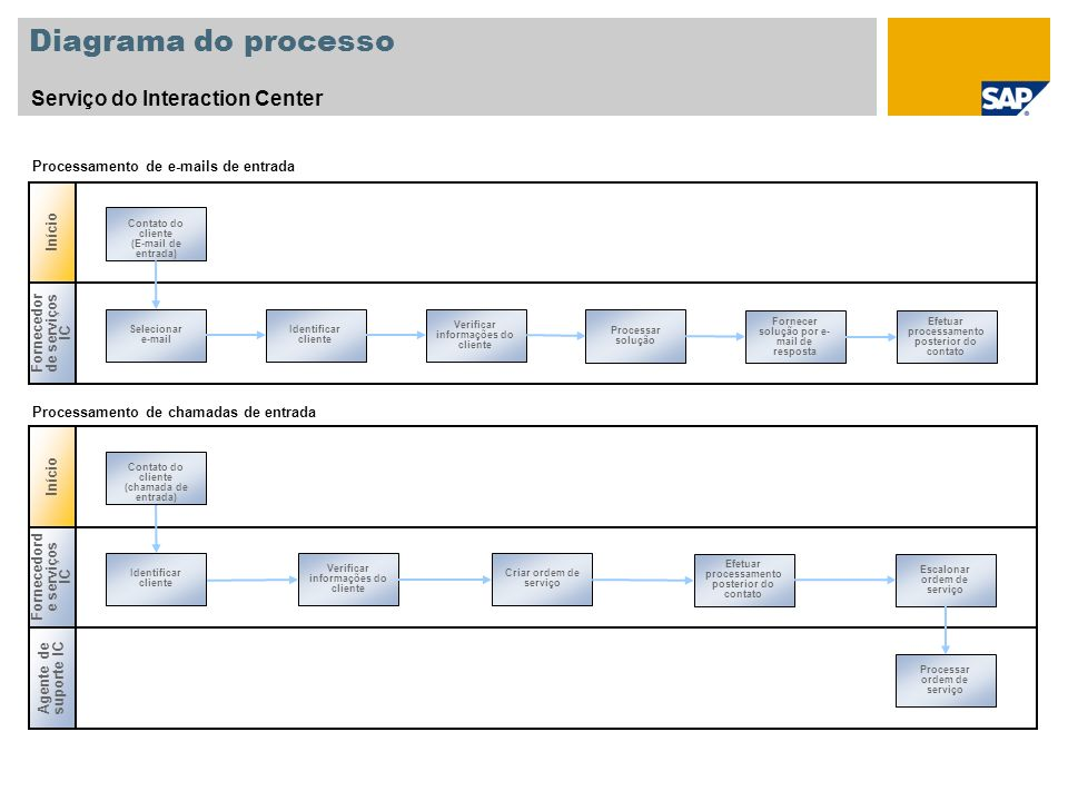 Diagrama do processo Serviço do Interaction Center