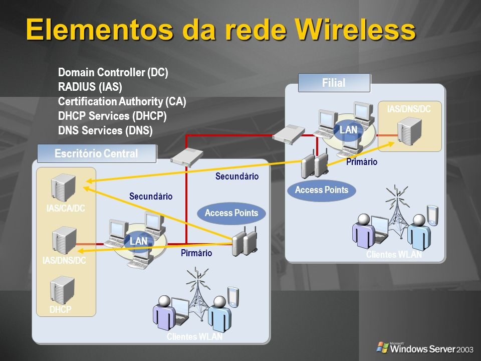 Elementos da rede Wireless