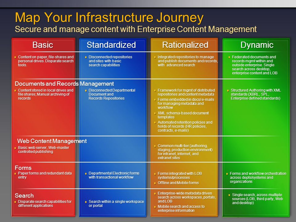 3/24/2017 7:59 AM Map Your Infrastructure Journey Secure and manage content with Enterprise Content Management.