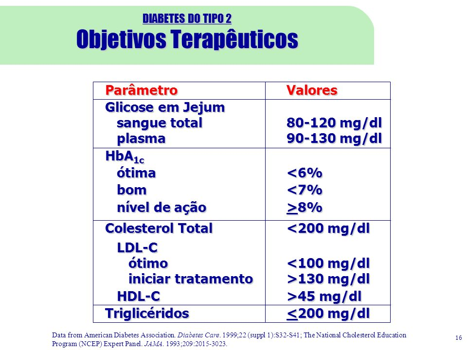 DIABETES DO TIPO 2 Objetivos Terapêuticos
