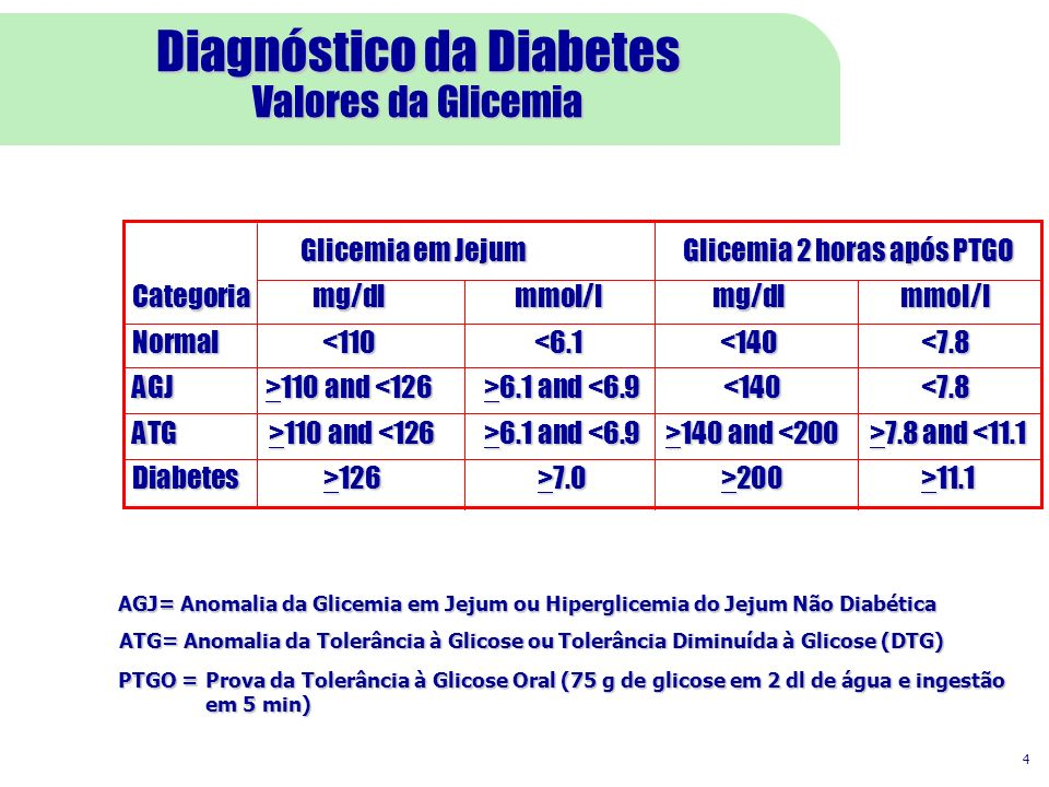 Diagnóstico da Diabetes Valores da Glicemia