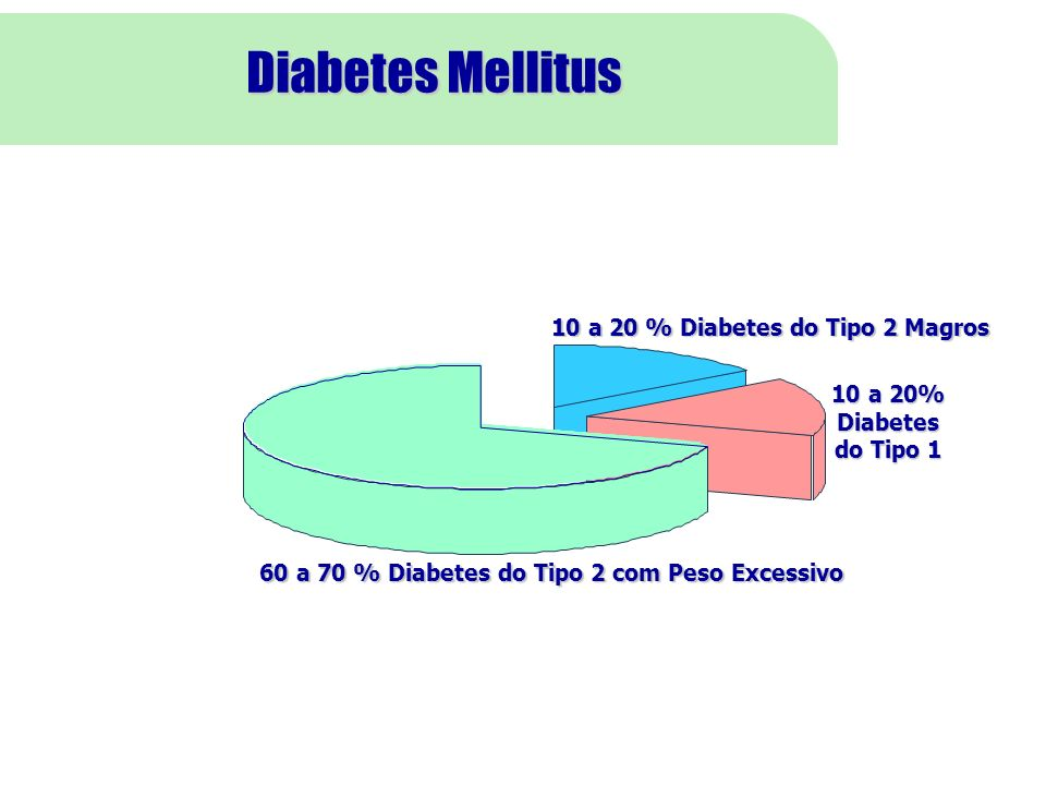 Diabetes Mellitus 10 a 20 % Diabetes do Tipo 2 Magros 10 a 20%