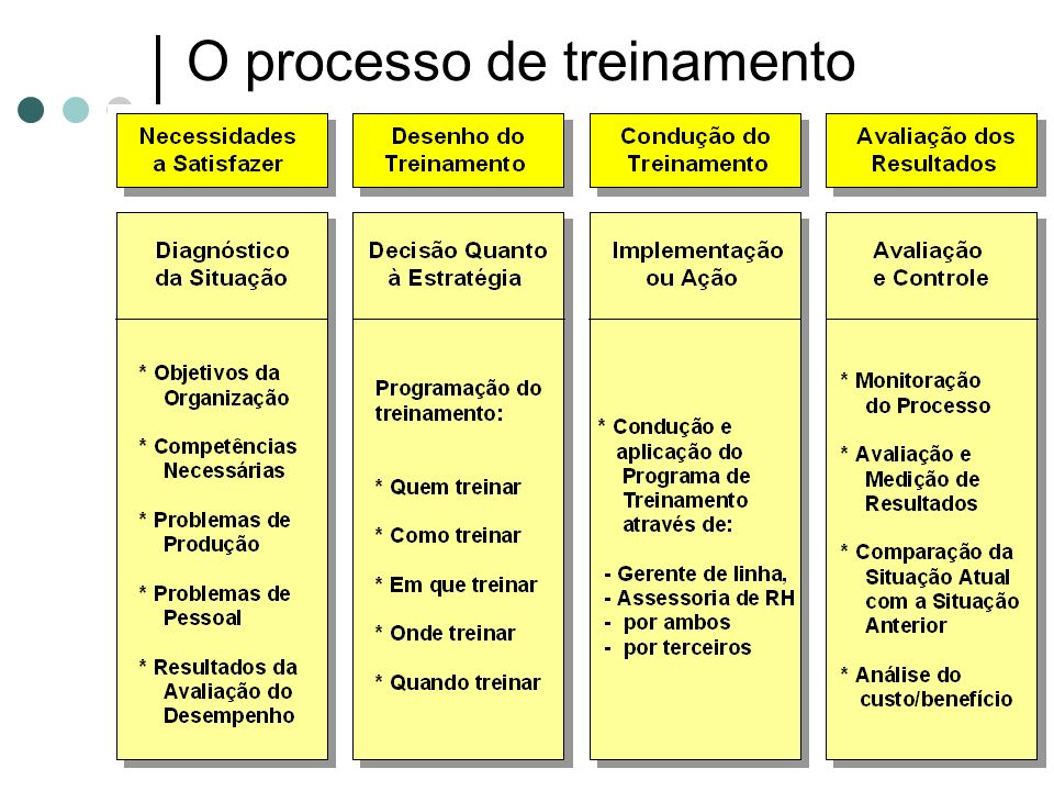 O+processo+de+treinamento.jpg