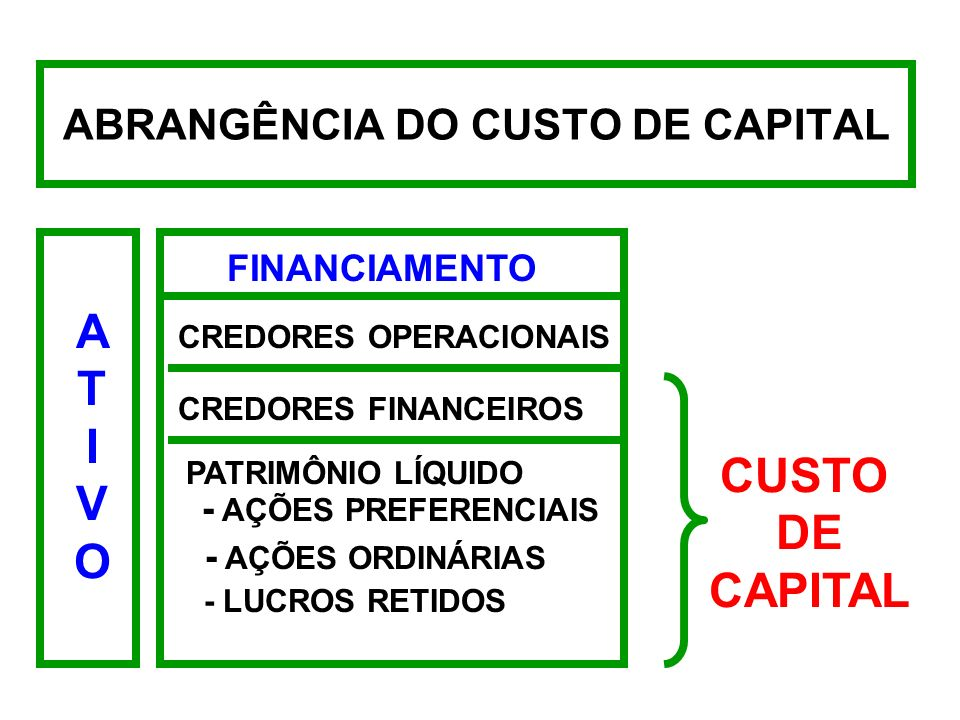 ABRANGÊNCIA DO CUSTO DE CAPITAL