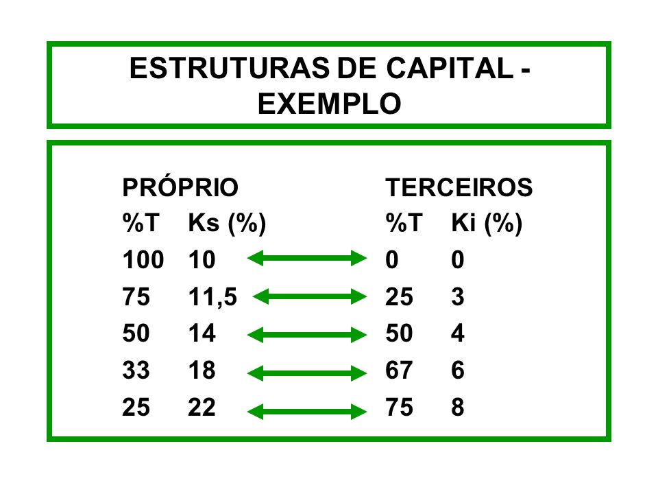 ESTRUTURAS DE CAPITAL - EXEMPLO