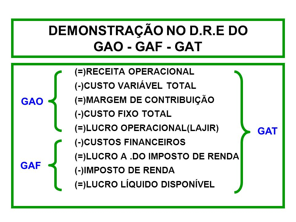 DEMONSTRAÇÃO NO D.R.E DO GAO - GAF - GAT