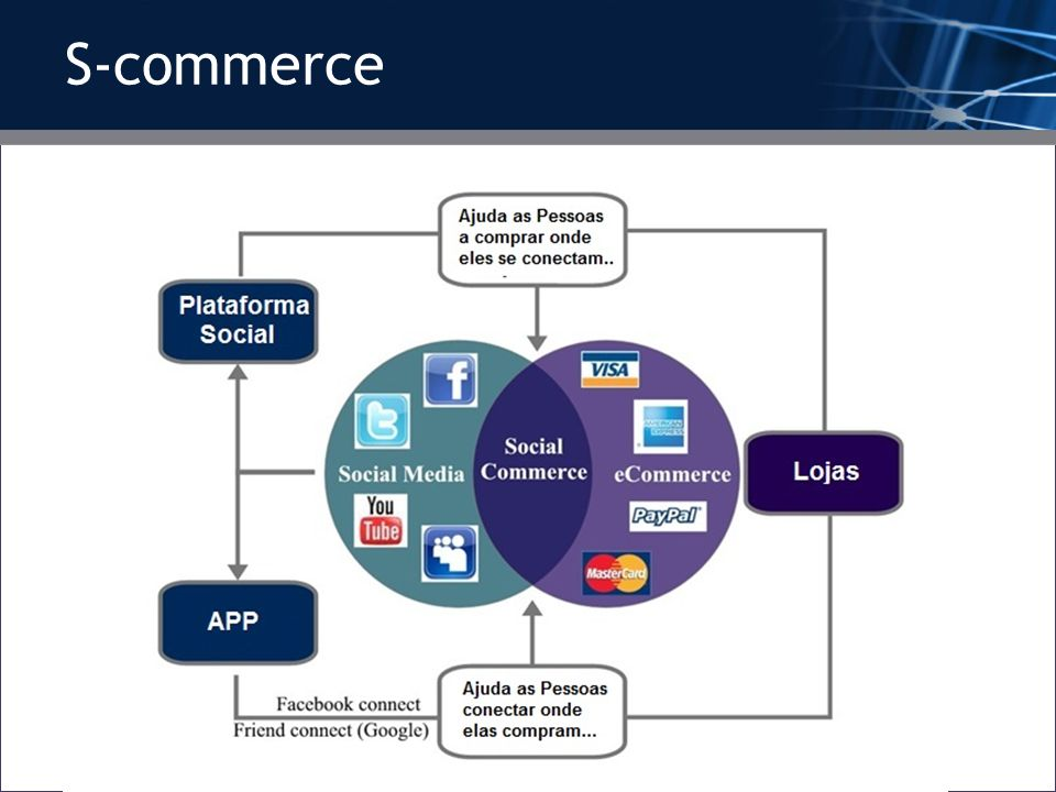 S-commerce