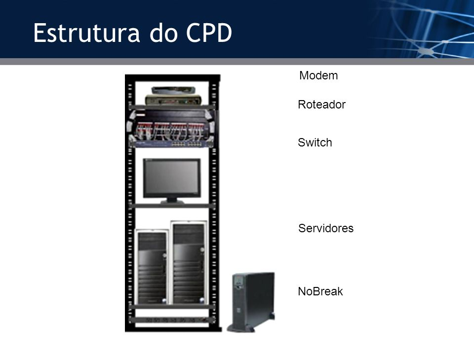 Estrutura do CPD Modem Roteador Switch Servidores NoBreak