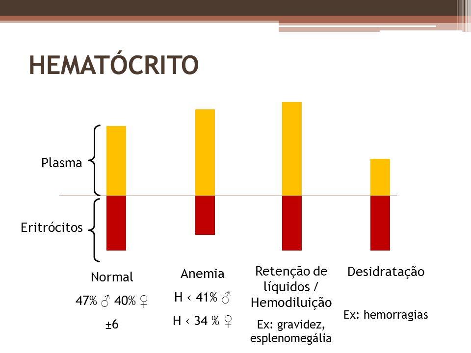 ANEMIA É uma redução da massa celular total de eritrócitos
