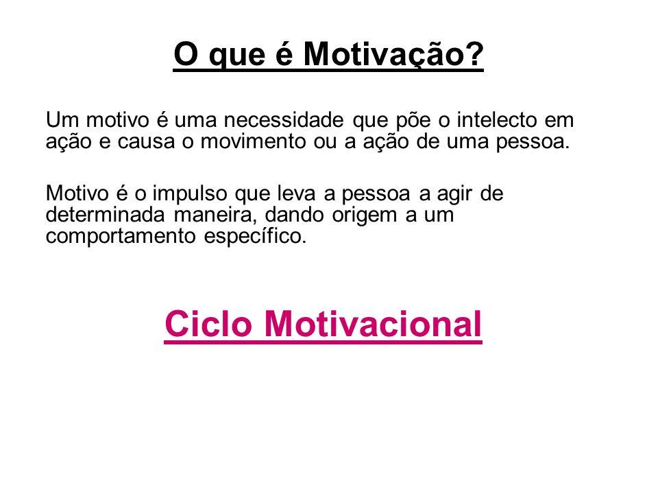 Ciclo Motivacional O Que é Motivação Ppt Carregar