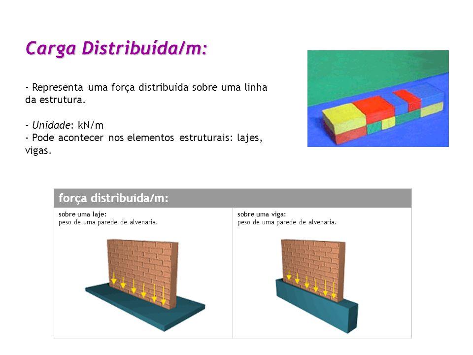 Ppt Carregar: Elementos Estruturais